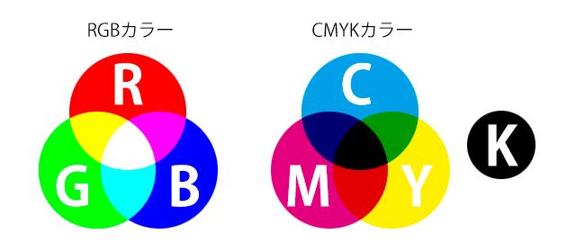 RGB画像とCMYK画像