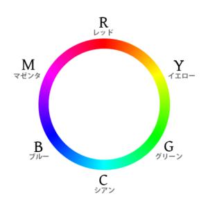 RGB色相環