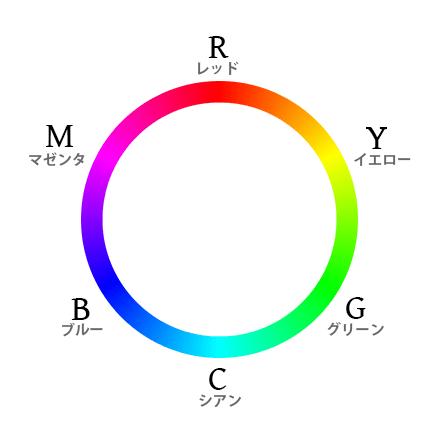 RGB・CMYK色相環