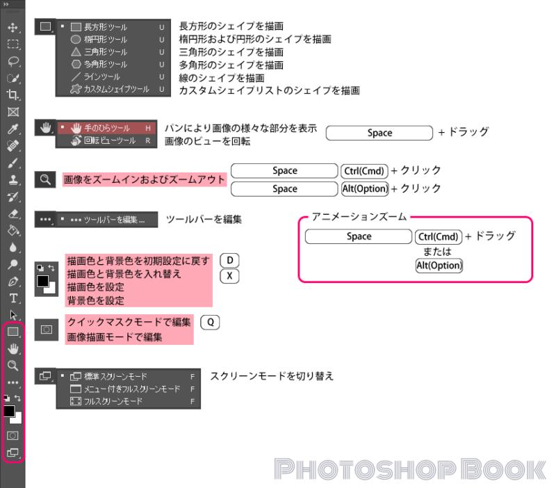 Photoshopのツールパネル4